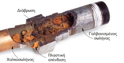 Steel Pipe Corrosion